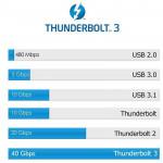 Cable Thunderbolt 3 40Gbps / USB-C de 70cm en color negro 100W  5K
