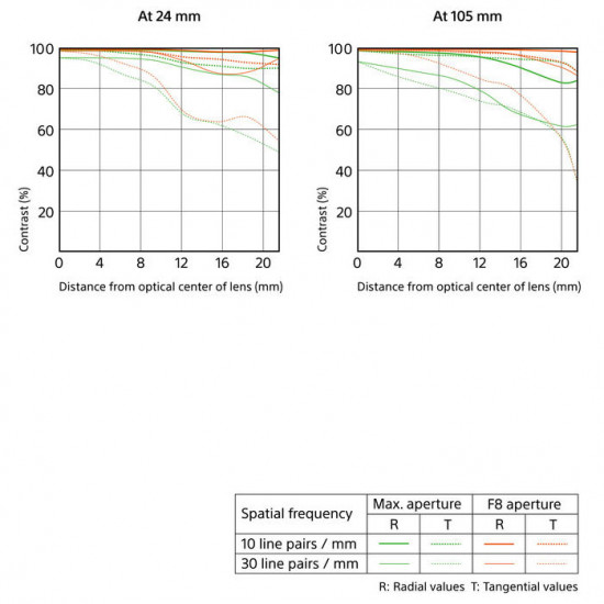 Sony SEL24105G Zoom FE 24-105 mm f/4 G OSS