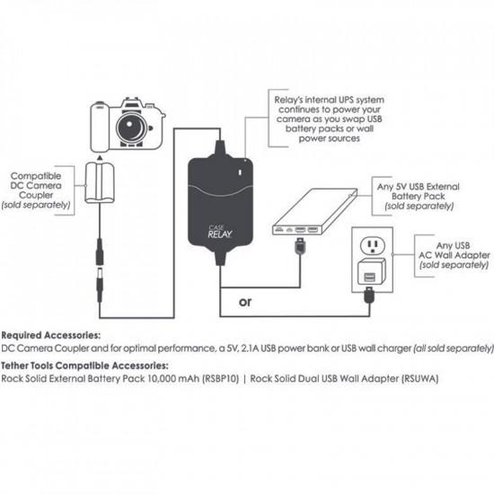 Tether tools CRPBLF19 Relay Coupler para Panasonic DMW-BLF19